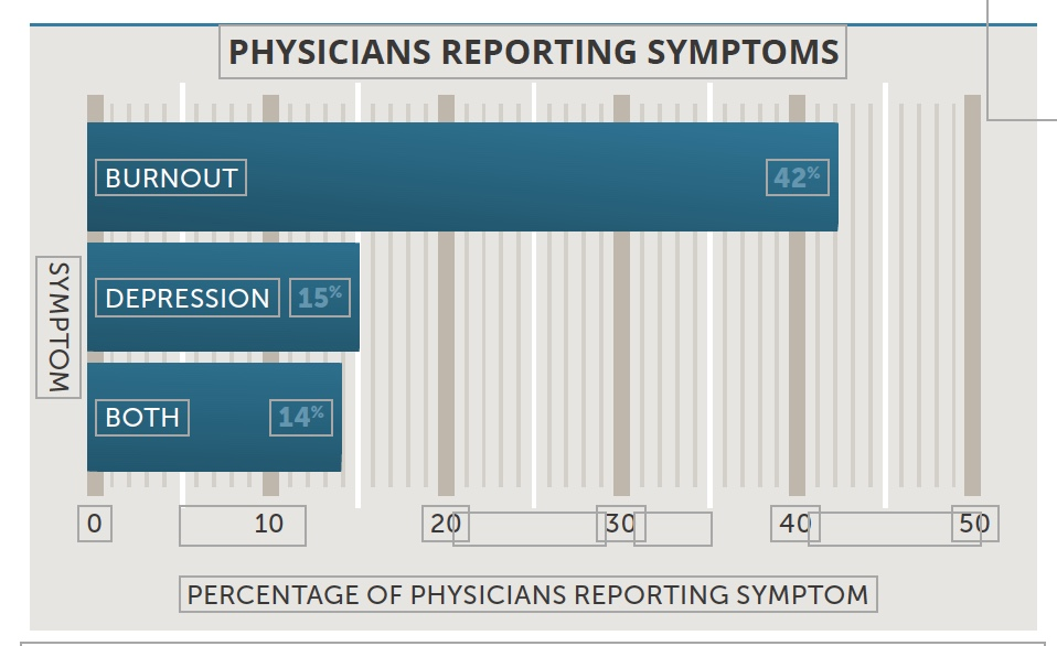 Graph Indicates Physicians Reporting Symptoms