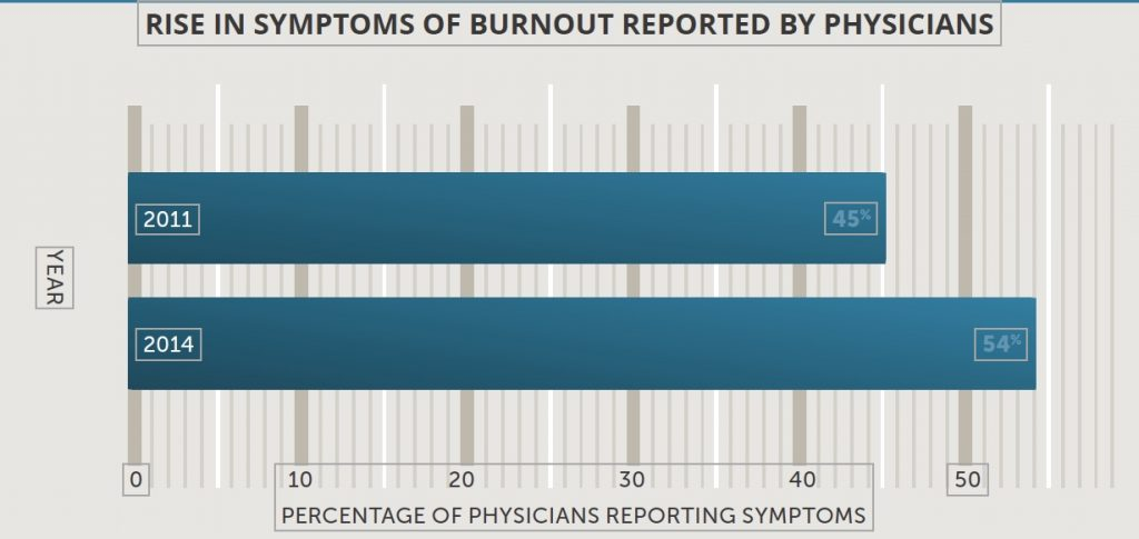 Rise in Symptoms of burnout reported by Physicians
