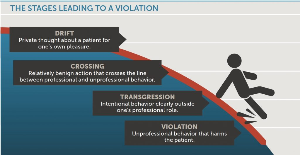 The stages leading to a violation
