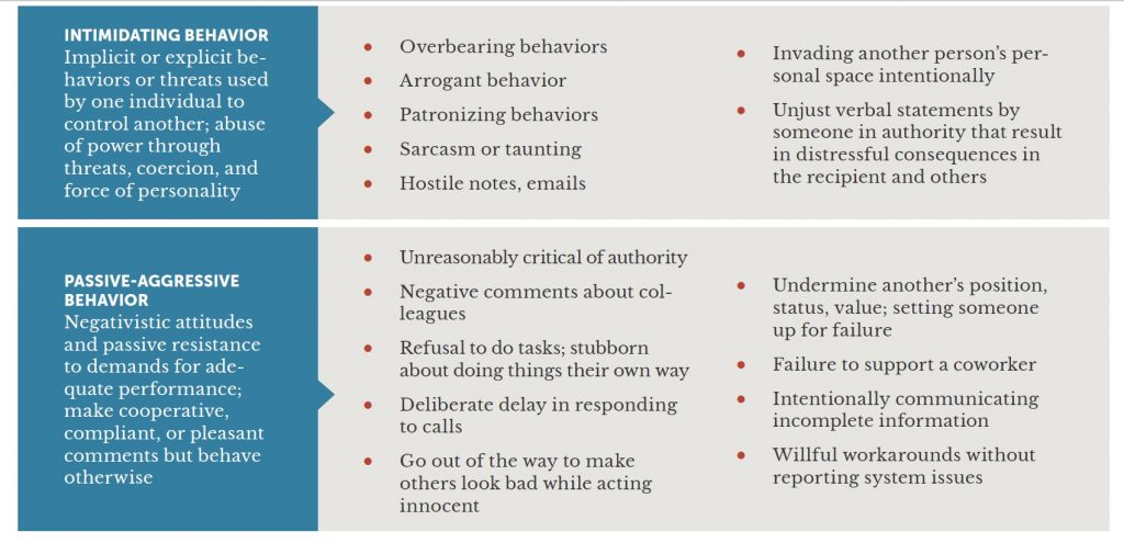 a chart, part 2 of 3, that discusses disrespectful behaviors