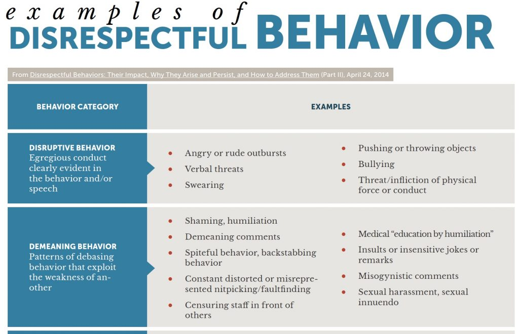 a chart, part 1 of 3, that discusses disrespectful behaviors