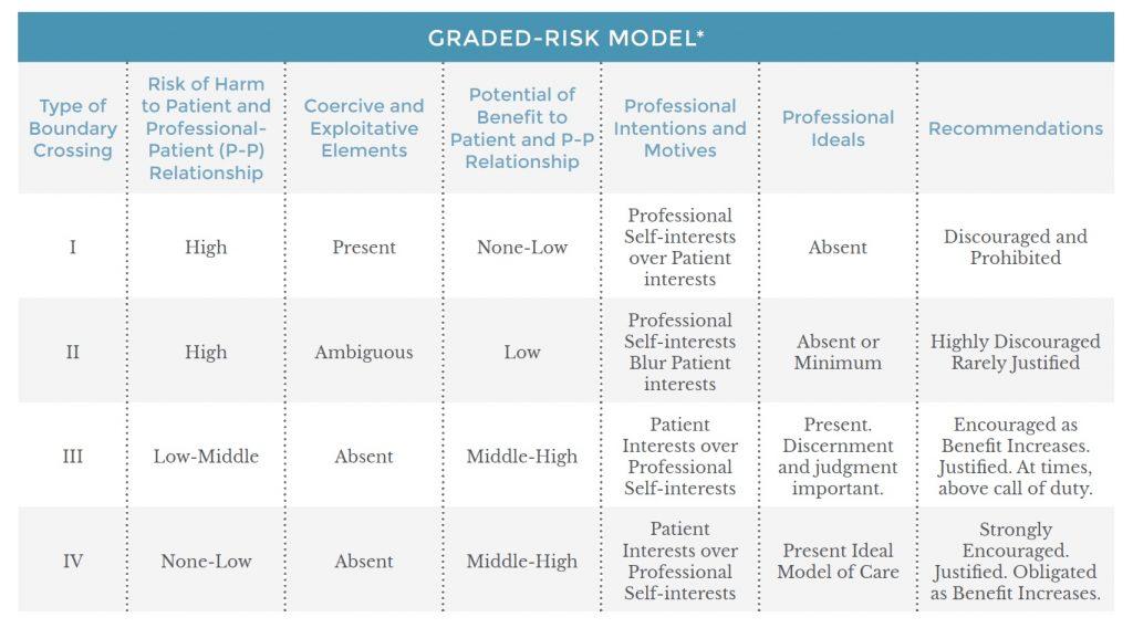 grade risk model chart