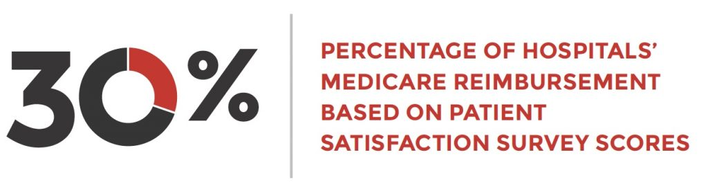 30% of hospitals medicare reimbursement based on patient satisfaction survey scores