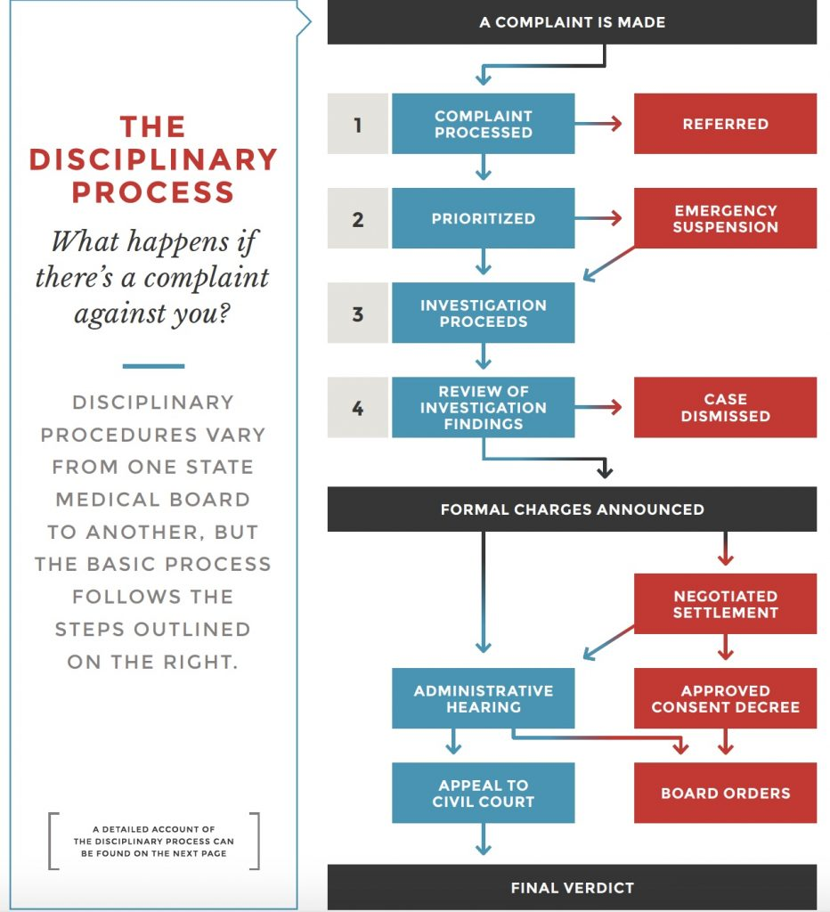 Disciplinary board process