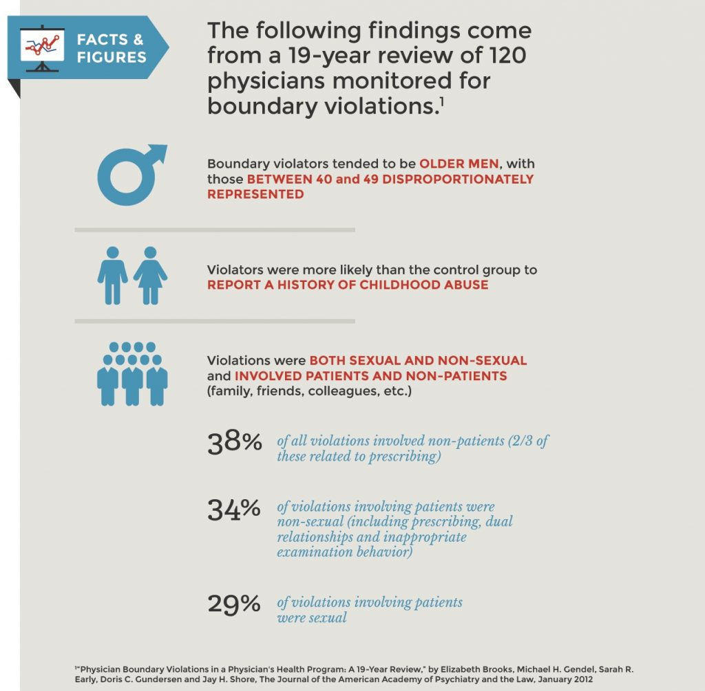 The facts following findings come from a 19-year review of 120 physicians monitored for boundary violations.
