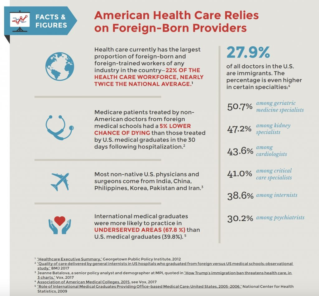 American Health Care Relies on Foreign-Born Providers