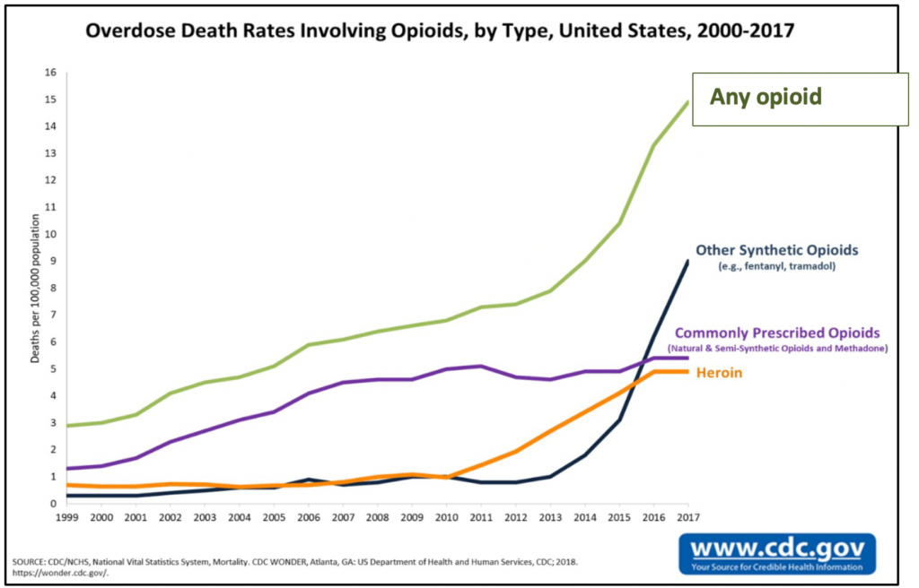 Chart explains the overall overdose death rates involving opioids, by type, in the United States from 2000 to 2017