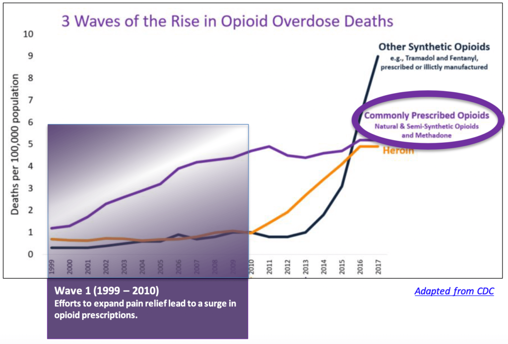 Wave one Rise in Opioid Overdose Deaths. Efforts to expand pain relief lead to a surge in opioid prescriptions.
