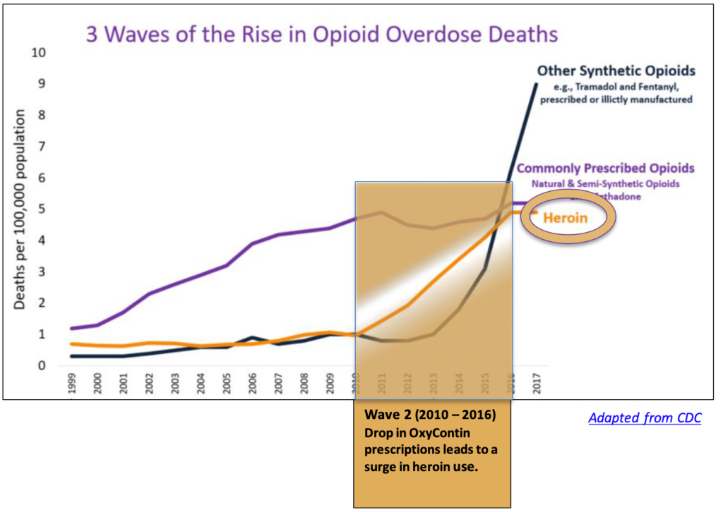 Wate 2 Rise in Opioid Overdose Deaths. Drop in OxyContin scripts