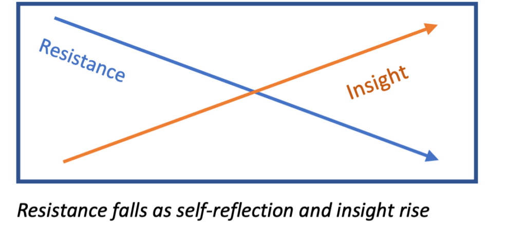 Graph of resistance and insight threshold